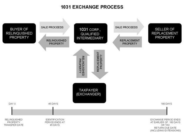 exchange process diagram